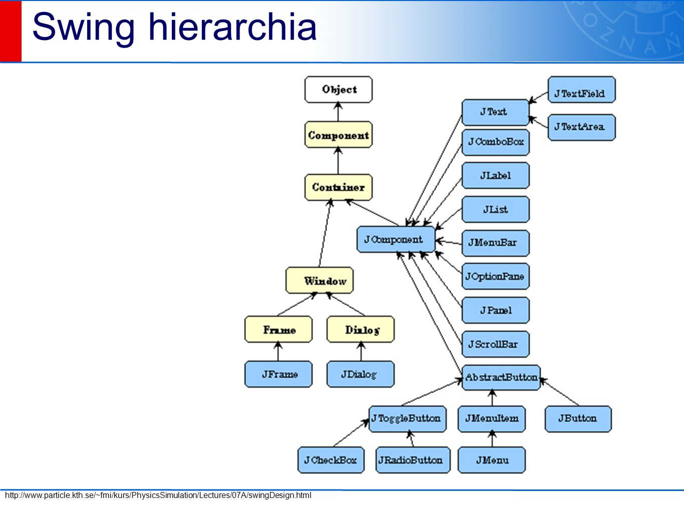 Swing hierarchia http://www.particle.kth.se/~fmi/kurs/PhysicsSimulation/Lectures/07A/swingDesign.html