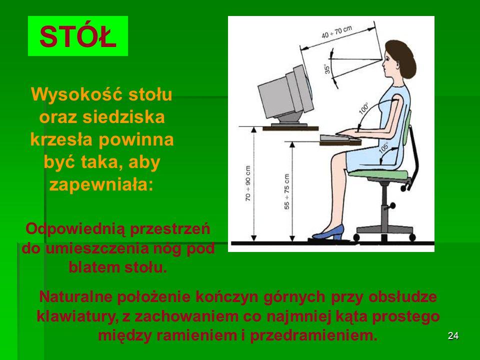 23 STÓŁ Szerokość i głębokość stołu powinna zapewniać: Ustawienie elementów wyposażenia w odpowiedniej odległości od pracownika, to jest w zasięgu jego kończyn górnych, bez konieczności przyjmowania wymuszonych pozycji.