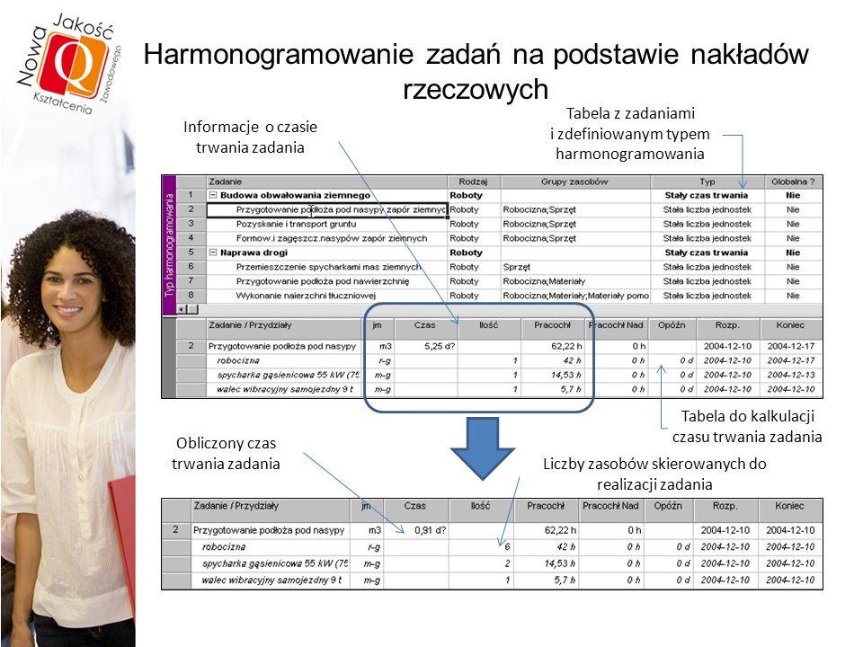 Harmonogramowanie zadań na podstawie nakładów rzeczowych Tabela z zadaniami i zdefiniowanym typem harmonogramowania Informacje o czasie trwania zadania Tabela do kalkulacji czasu trwania zadania Obliczony czas trwania zadania Liczby zasobów skierowanych do realizacji zadania