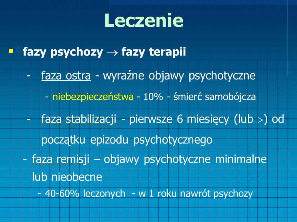 Leczenie  fazy psychozy  fazy terapii -faza ostra - wyraźne objawy psychotyczne -niebezpieczeństwa - 10% - śmierć samobójcza -faza stabilizacji - pierwsze 6 miesięcy (lub  ) od początku epizodu psychotycznego -faza remisji – objawy psychotyczne minimalne lub nieobecne -40-60% leczonych - w 1 roku nawrót psychozy
