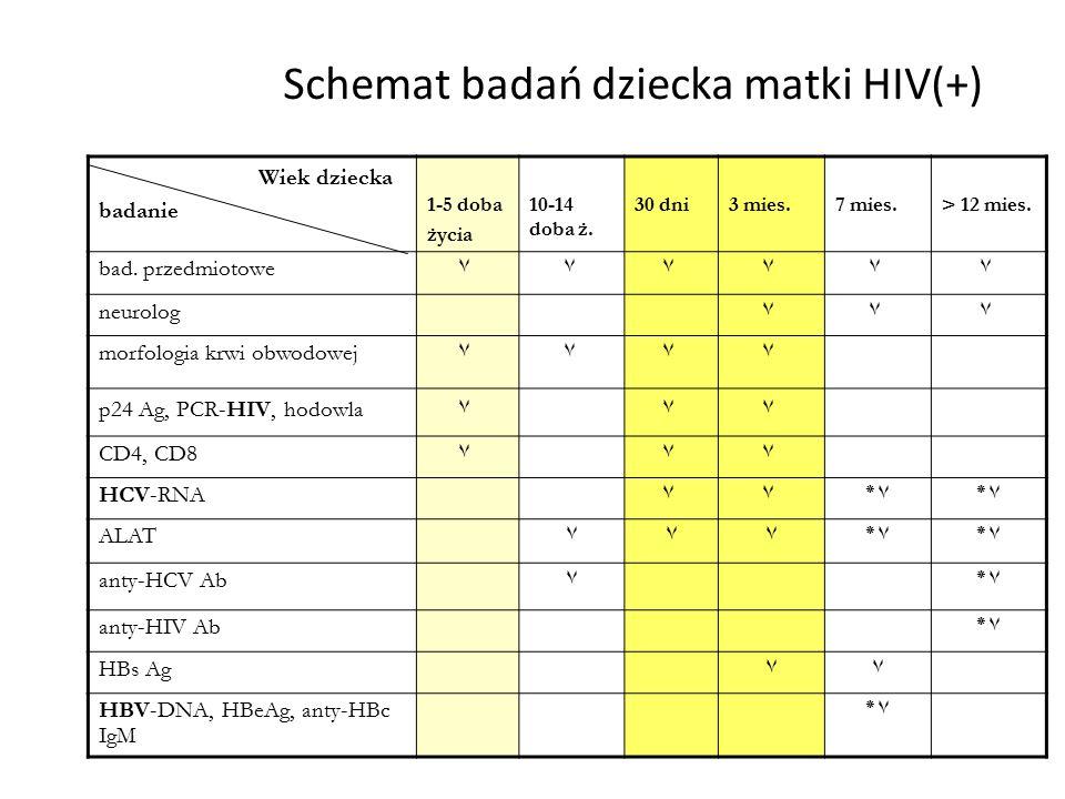 Schemat badań dziecka matki HIV(+) Wiek dziecka badanie 1-5 doba życia 10-14 doba ż. 30 dni3 mies.7 mies.> 12 mies. bad. przedmiotowe ۷۷۷۷۷۷ neurolog