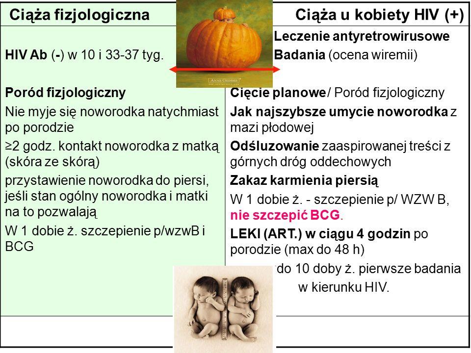 Ciąża fizjologicznaCiąża u kobiety HIV (+) HIV Ab (-) w 10 i 33-37 tyg. Poród fizjologiczny Nie myje się noworodka natychmiast po porodzie ≥2 godz. ko