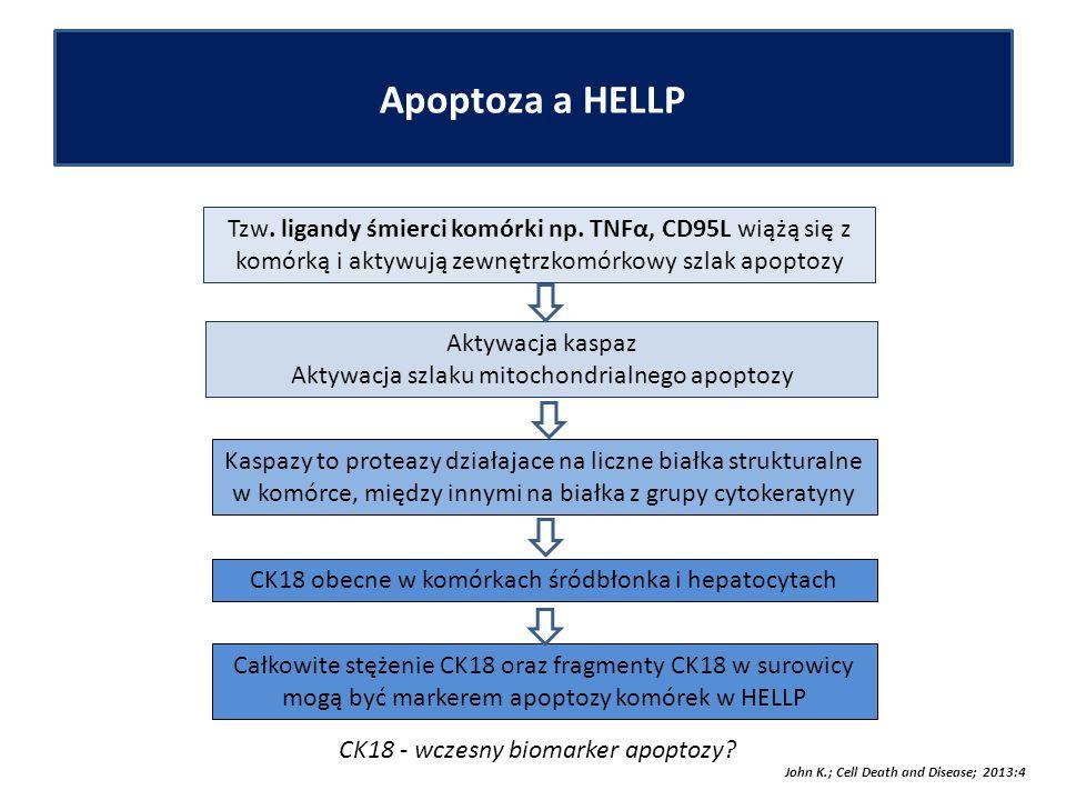 Apoptoza a HELLP Tzw. ligandy śmierci komórki np.