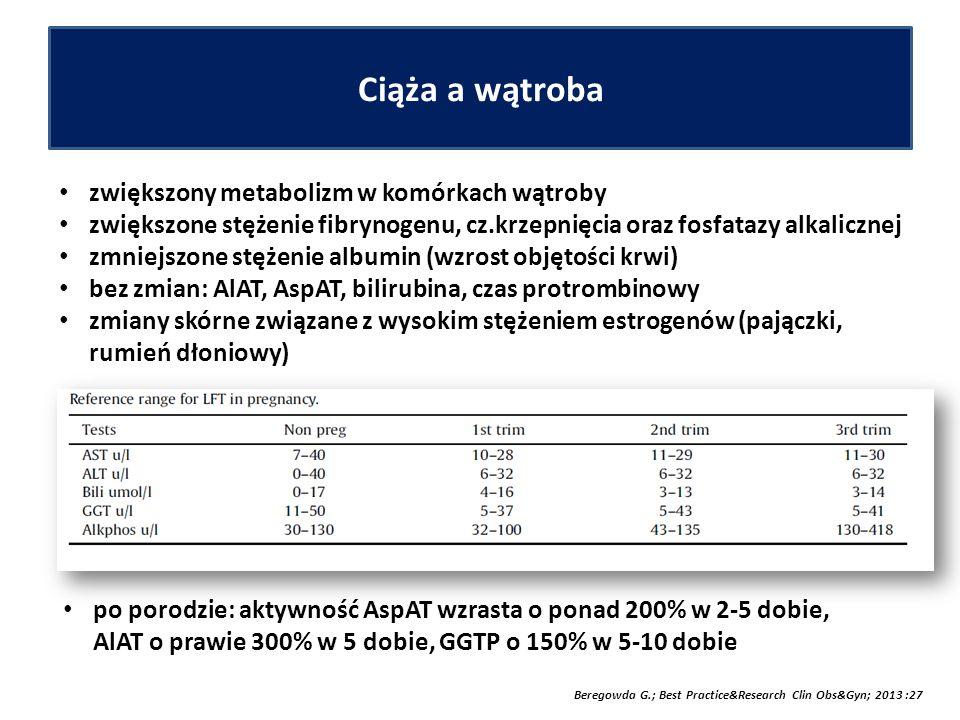 Ciąża a wątroba zwiększony metabolizm w komórkach wątroby zwiększone stężenie fibrynogenu, cz.krzepnięcia oraz fosfatazy alkalicznej zmniejszone stężenie albumin (wzrost objętości krwi) bez zmian: AlAT, AspAT, bilirubina, czas protrombinowy zmiany skórne związane z wysokim stężeniem estrogenów (pajączki, rumień dłoniowy) Beregowda G.; Best Practice&Research Clin Obs&Gyn; 2013 :27 po porodzie: aktywność AspAT wzrasta o ponad 200% w 2-5 dobie, AlAT o prawie 300% w 5 dobie, GGTP o 150% w 5-10 dobie