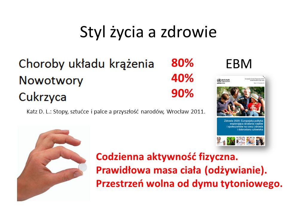 80% 40% 90% Katz D. L.: Stopy, sztućce i palce a przyszłość narodów, Wrocław 2011. EBM Codzienna aktywność fizyczna. Prawidłowa masa ciała (odżywianie