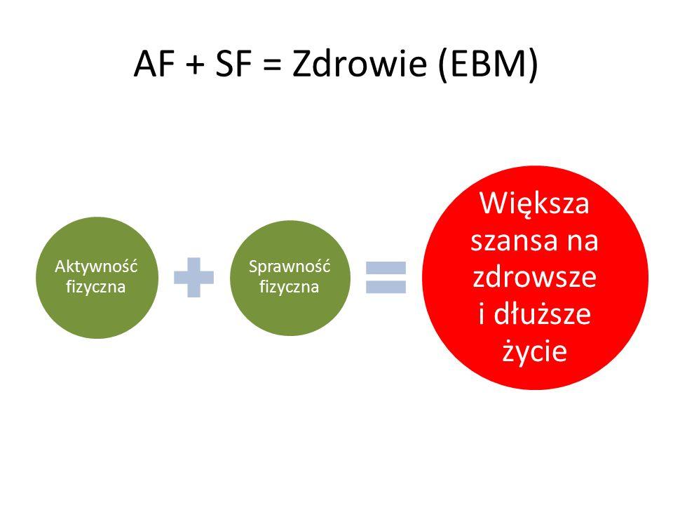 AF + SF = Zdrowie (EBM) Aktywność fizyczna Sprawność fizyczna Większa szansa na zdrowsze i dłuższe życie