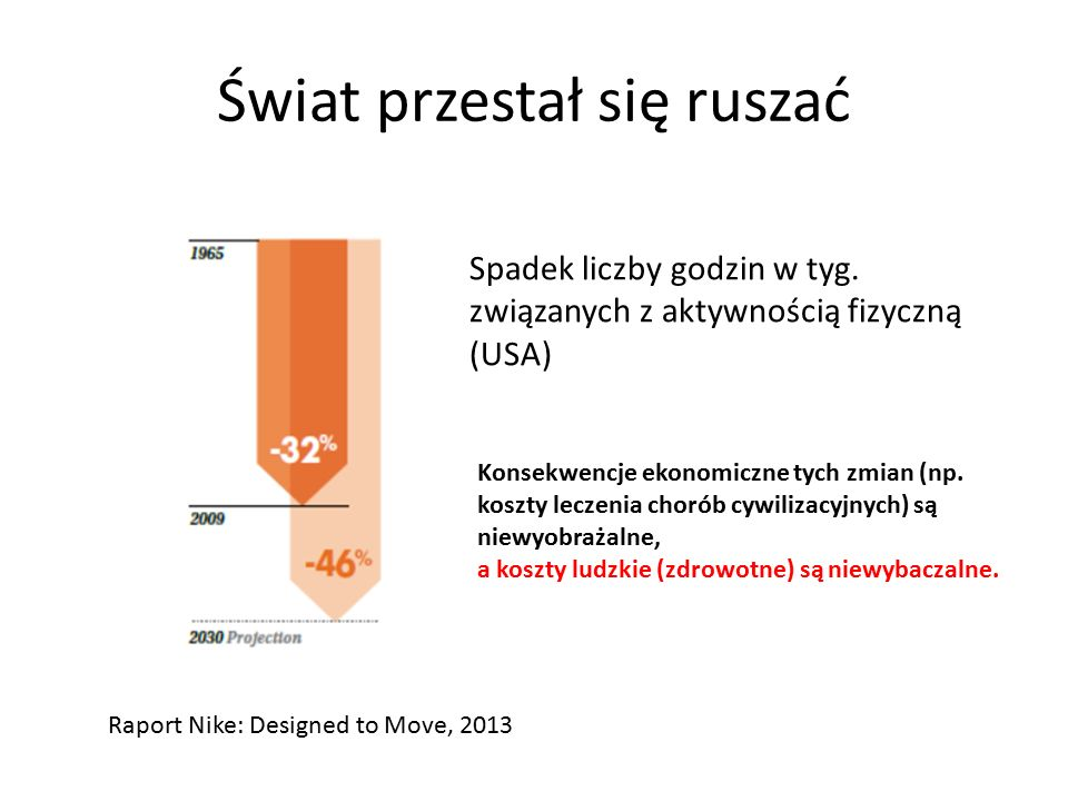 Świat przestał się ruszać Spadek liczby godzin w tyg. związanych z aktywnością fizyczną (USA) Raport Nike: Designed to Move, 2013 Konsekwencje ekonomi
