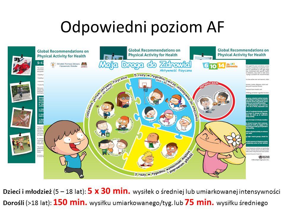 Odpowiedni poziom AF Dzieci i młodzież (5 – 18 lat): 5 x 30 min. wysiłek o średniej lub umiarkowanej intensywności Dorośli (>18 lat): 150 min. wysiłku