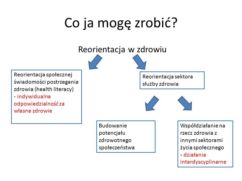Co ja mogę zrobić? Reorientacja w zdrowiu Reorientacja sektora służby zdrowia Reorientacja społecznej świadomości postrzegania zdrowia (health literac