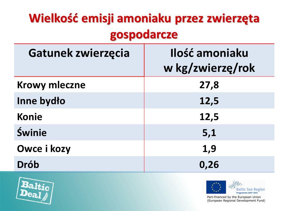 Wielkość emisji amoniaku przez zwierzęta gospodarcze Gatunek zwierzęciaIlość amoniaku w kg/zwierzę/rok Krowy mleczne27,8 Inne bydło12,5 Konie12,5 Świnie5,1 Owce i kozy1,9 Drób0,26