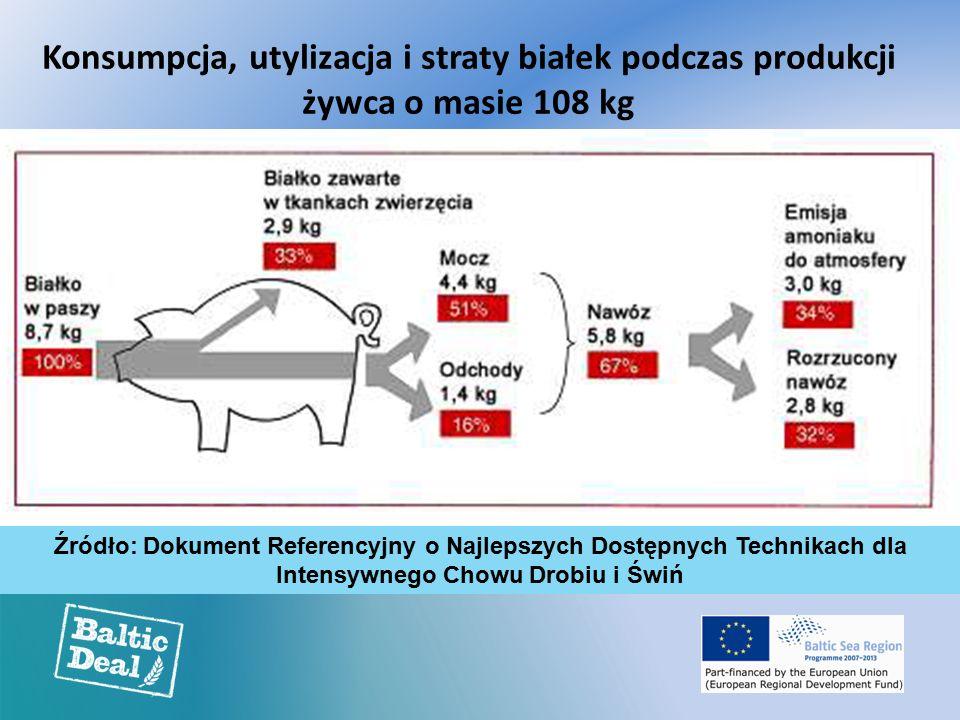 Konsumpcja, utylizacja i straty białek podczas produkcji żywca o masie 108 kg Źródło: Dokument Referencyjny o Najlepszych Dostępnych Technikach dla Intensywnego Chowu Drobiu i Świń