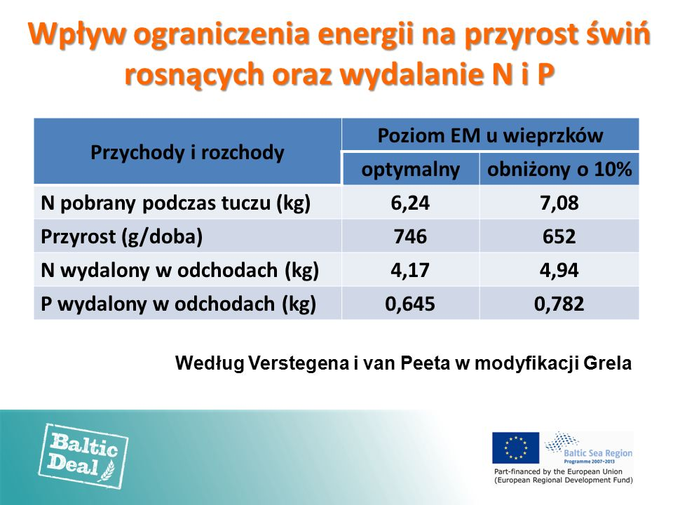 Wpływ ograniczenia energii na przyrost świń rosnących oraz wydalanie N i P Przychody i rozchody Poziom EM u wieprzków optymalnyobniżony o 10% N pobrany podczas tuczu (kg)6,247,08 Przyrost (g/doba)746652 N wydalony w odchodach (kg)4,174,94 P wydalony w odchodach (kg)0,6450,782 Według Verstegena i van Peeta w modyfikacji Grela