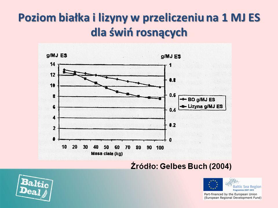 Poziom białka i lizyny w przeliczeniu na 1 MJ ES dla świń rosnących Źródło: Gelbes Buch (2004)