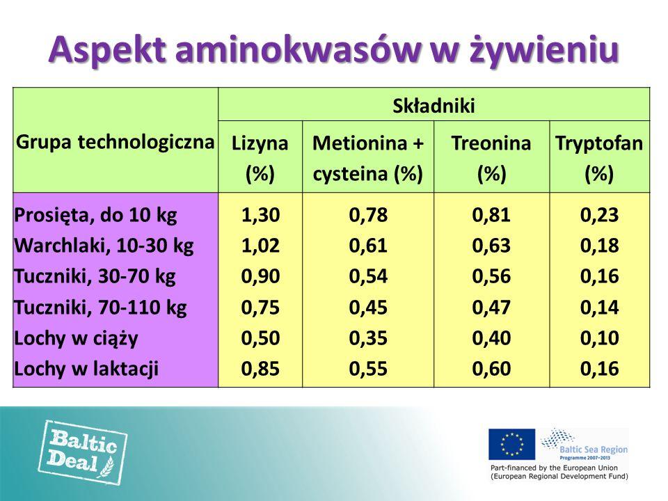 Aspekt aminokwasów w żywieniu Grupa technologiczna Składniki Lizyna (%) Metionina + cysteina (%) Treonina (%) Tryptofan (%) Prosięta, do 10 kg Warchlaki, 10-30 kg Tuczniki, 30-70 kg Tuczniki, 70-110 kg Lochy w ciąży Lochy w laktacji 1,30 1,02 0,90 0,75 0,50 0,85 0,78 0,61 0,54 0,45 0,35 0,55 0,81 0,63 0,56 0,47 0,40 0,60 0,23 0,18 0,16 0,14 0,10 0,16