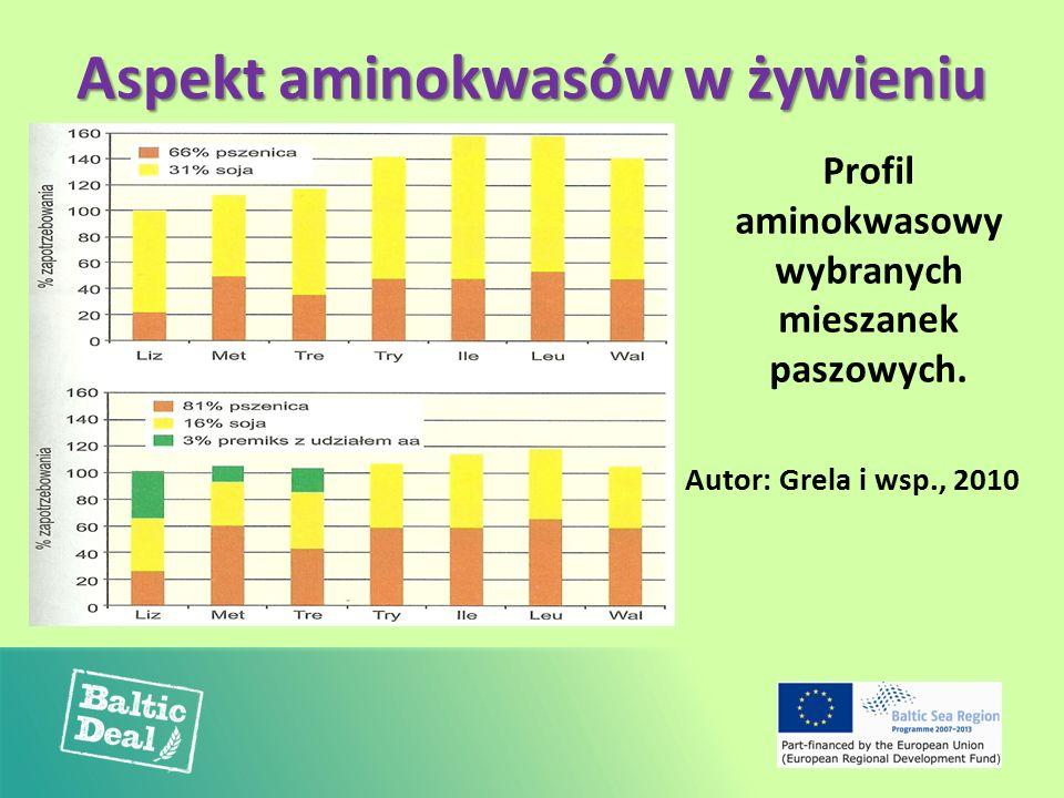 Aspekt aminokwasów w żywieniu Profil aminokwasowy wybranych mieszanek paszowych. Autor: Grela i wsp., 2010