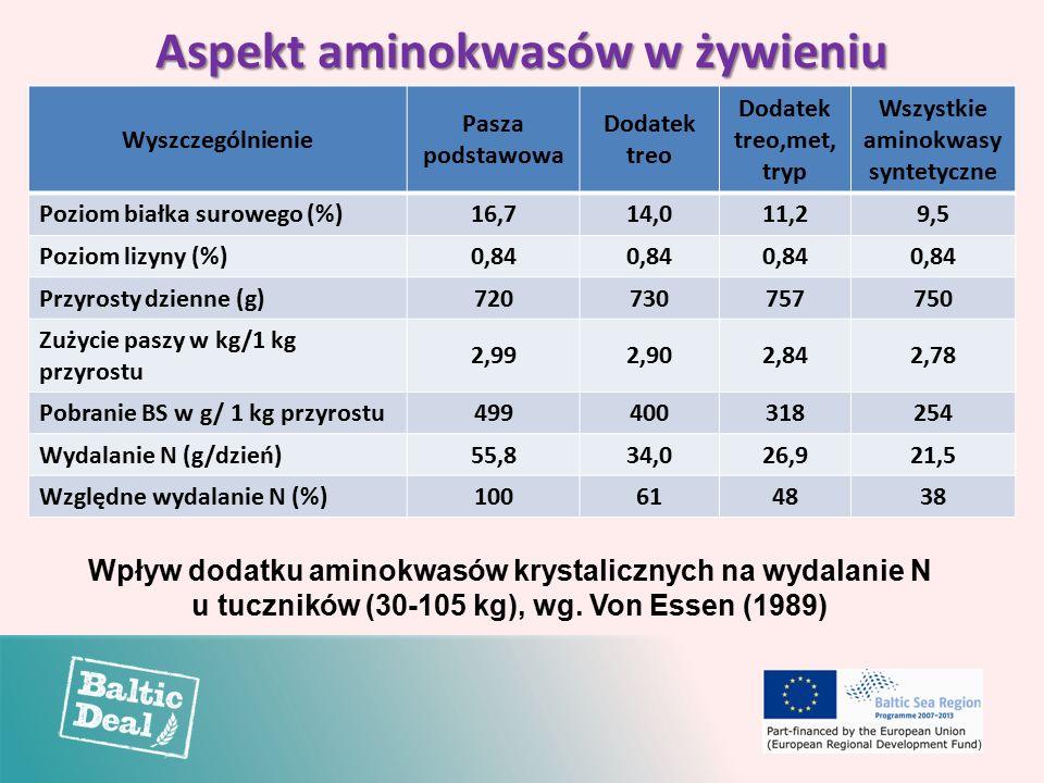 Aspekt aminokwasów w żywieniu Wyszczególnienie Pasza podstawowa Dodatek treo Dodatek treo,met, tryp Wszystkie aminokwasy syntetyczne Poziom białka surowego (%)16,714,011,29,5 Poziom lizyny (%)0,84 Przyrosty dzienne (g)720730757750 Zużycie paszy w kg/1 kg przyrostu 2,992,902,842,78 Pobranie BS w g/ 1 kg przyrostu499400318254 Wydalanie N (g/dzień)55,834,026,921,5 Względne wydalanie N (%)100614838 Wpływ dodatku aminokwasów krystalicznych na wydalanie N u tuczników (30-105 kg), wg.