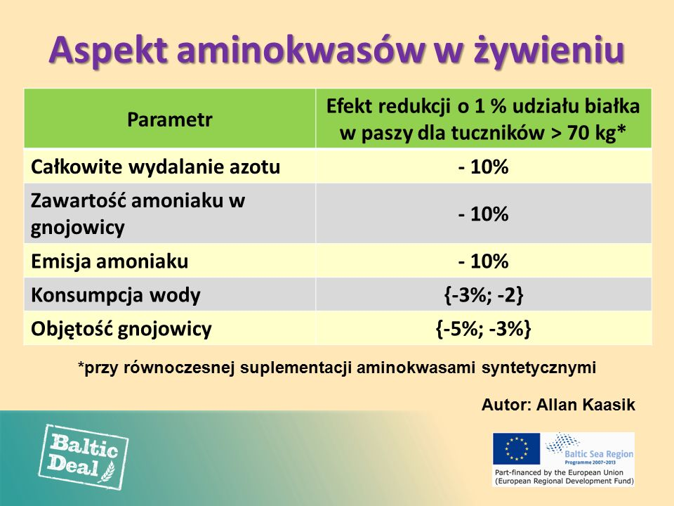 Aspekt aminokwasów w żywieniu Parametr Efekt redukcji o 1 % udziału białka w paszy dla tuczników > 70 kg* Całkowite wydalanie azotu- 10% Zawartość amoniaku w gnojowicy - 10% Emisja amoniaku- 10% Konsumpcja wody{-3%; -2} Objętość gnojowicy{-5%; -3%} Autor: Allan Kaasik *przy równoczesnej suplementacji aminokwasami syntetycznymi