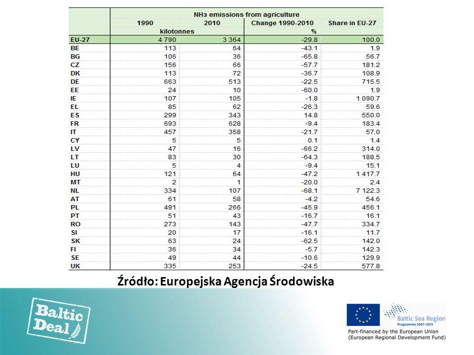 Źródło: Europejska Agencja Środowiska