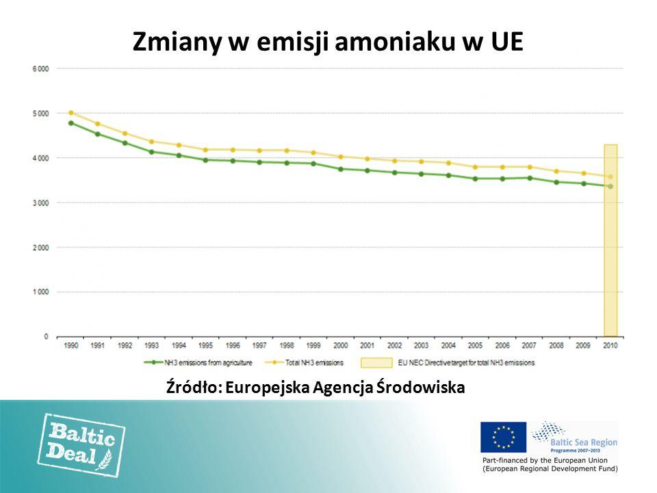 Zmiany w emisji amoniaku w UE