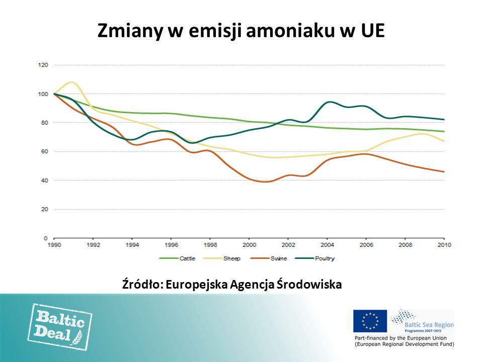 Źródło: Europejska Agencja Środowiska Zmiany w emisji amoniaku w UE