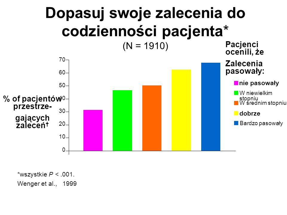 Dopasuj swoje zalecenia do codzienności pacjenta* (N = 1910) 70 60 50 40 30 20 10 0 % of pacjentów przestrze- gających zaleceń † *wszystkie P <.001.
