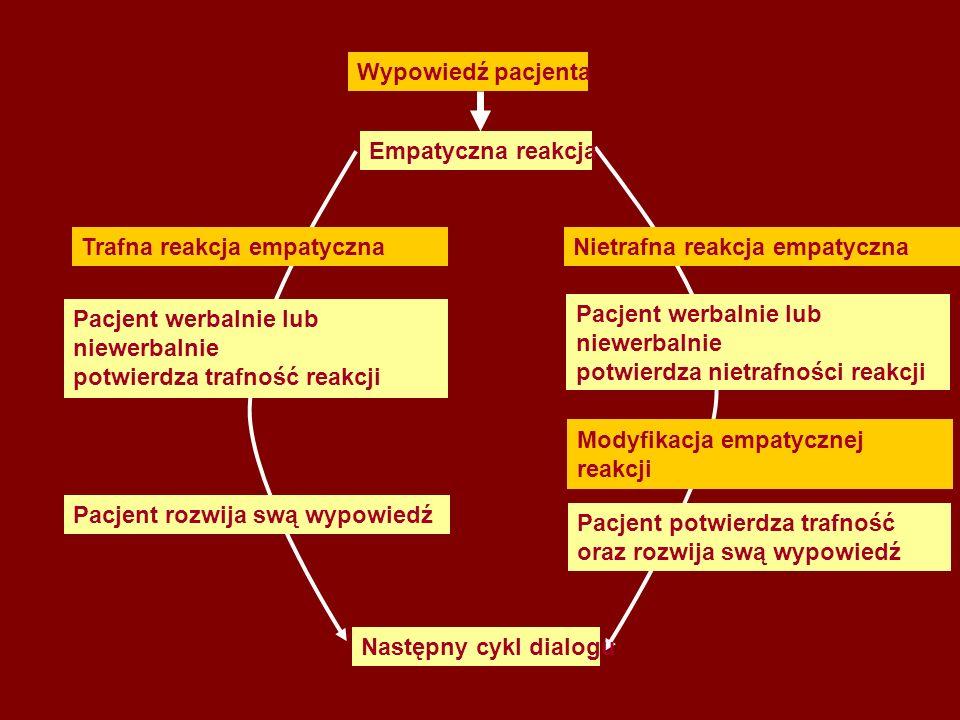 Wypowiedź pacjenta Empatyczna reakcja Trafna reakcja empatycznaNietrafna reakcja empatyczna Pacjent werbalnie lub niewerbalnie potwierdza trafność reakcji Pacjent rozwija swą wypowiedź Pacjent werbalnie lub niewerbalnie potwierdza nietrafności reakcji Pacjent potwierdza trafność oraz rozwija swą wypowiedź Modyfikacja empatycznej reakcji Następny cykl dialogu