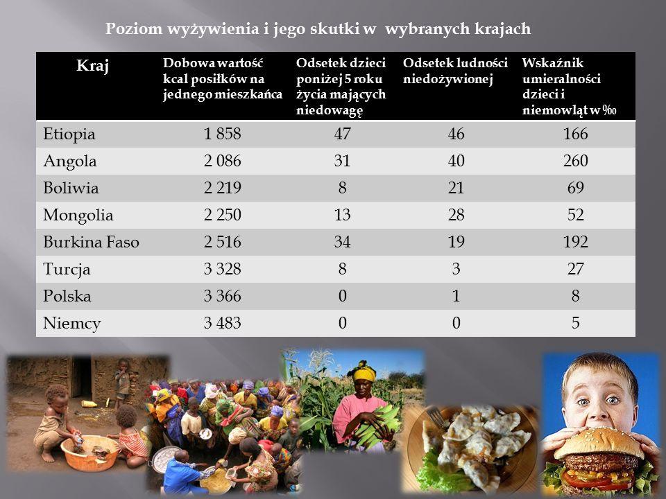 Kraj Dobowa wartość kcal posiłków na jednego mieszkańca Odsetek dzieci poniżej 5 roku życia mających niedowagę Odsetek ludności niedożywionej Wskaźnik