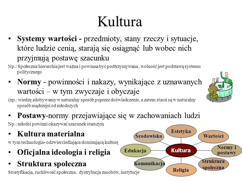 Kultura Systemy wartości - przedmioty, stany rzeczy i sytuacje, które ludzie cenią, starają się osiągnąć lub wobec nich przyjmują postawę szacunku Np.: Społeczna hierarchia jest ważna i powinna być podtrzymywana, wolność jest podstawą systemu politycznego Normy - powinności i nakazy, wynikające z uznawanych wartości – w tym zwyczaje i obyczaje (np.: wiedzę zdobywamy w naturalny sposób poprzez doświadczenie, a zatem starsi są w naturalny sposób mądrzejsi od młodszych Postawy-normy przejawiające się w zachowaniach ludzi Np.: młodsi powinni okazywać szacunek starszym Kultura materialna w tym technologia- odzwierciedlająca dominującą kulturę Oficjalna ideologia i religia Struktura społeczna Stratyfikacja, ruchliwość społeczna, dystrybucja zasobów, instytucje Środowisko Edukacja Komunikacja Religia Struktura społeczna Normy i postawy Wartości Estetyka Kultura