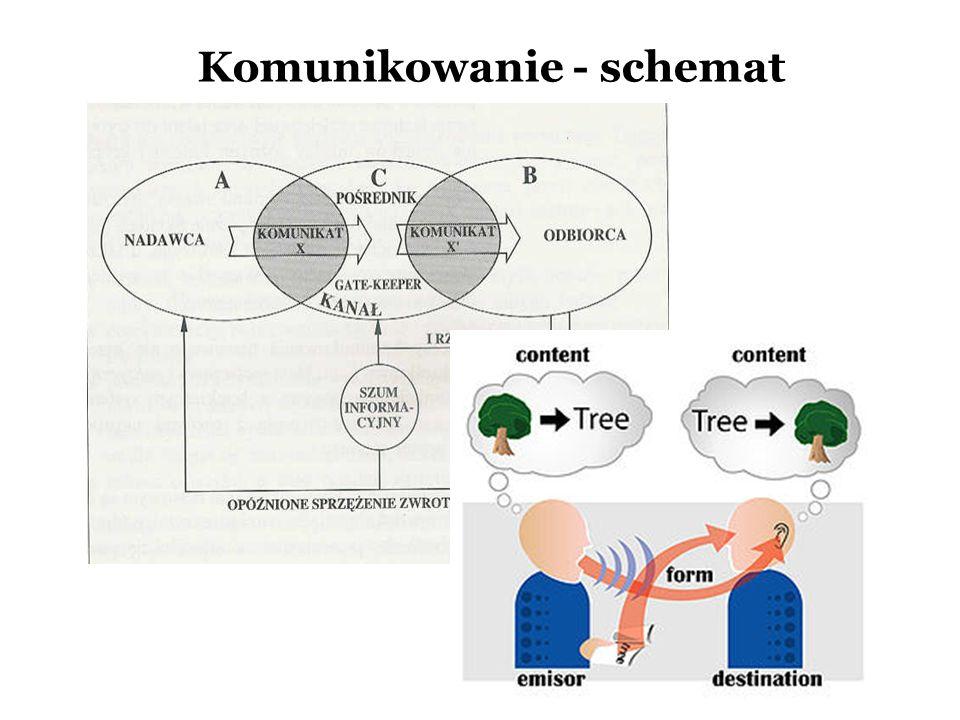 Komunikowanie - schemat