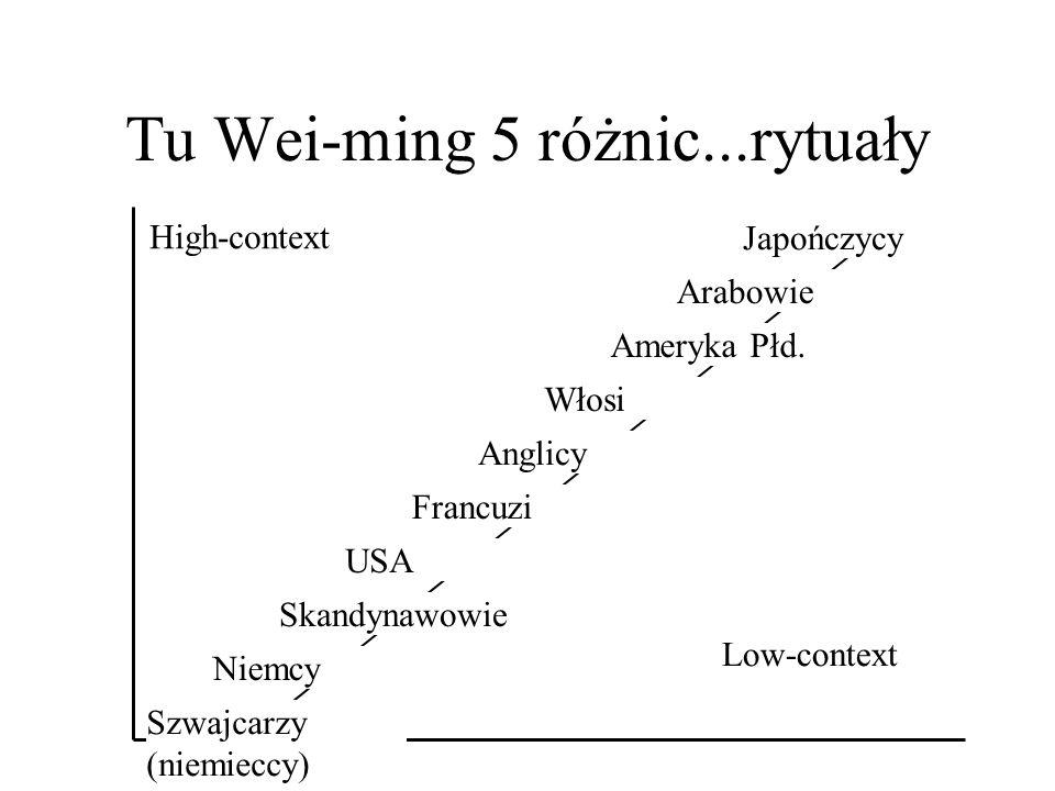 Tu Wei-ming 5 różnic...rytuały High-context Low-context Niemcy Szwajcarzy (niemieccy) Skandynawowie USA Francuzi Anglicy Włosi Ameryka Płd.