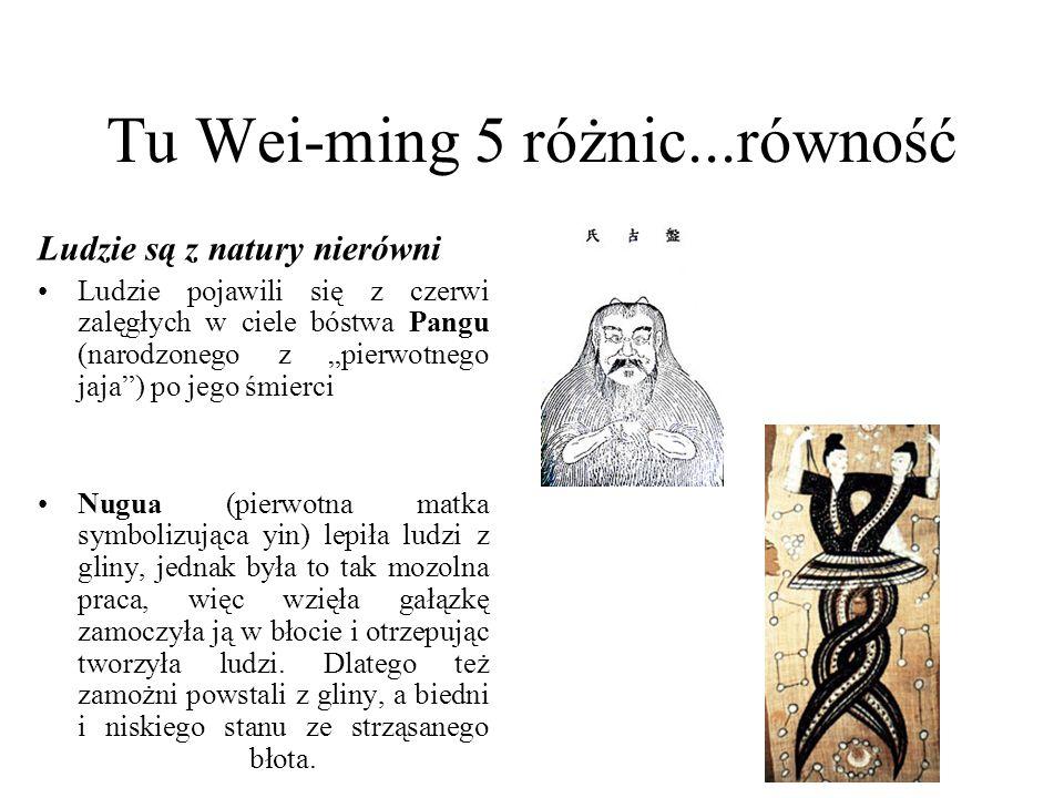 """Tu Wei-ming 5 różnic...równość Ludzie są z natury nierówni Ludzie pojawili się z czerwi zalęgłych w ciele bóstwa Pangu (narodzonego z """"pierwotnego jaja ) po jego śmierci Nugua (pierwotna matka symbolizująca yin) lepiła ludzi z gliny, jednak była to tak mozolna praca, więc wzięła gałązkę zamoczyła ją w błocie i otrzepując tworzyła ludzi."""