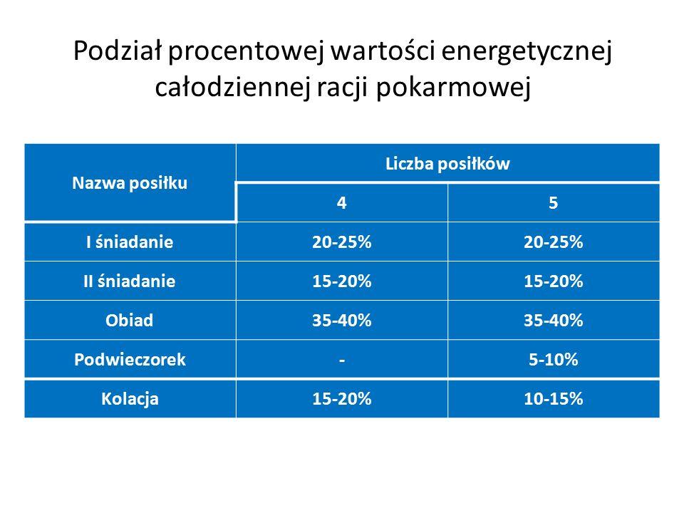 Podział procentowej wartości energetycznej całodziennej racji pokarmowej Nazwa posiłku Liczba posiłków 45 I śniadanie20-25% II śniadanie15-20% Obiad35-40% Podwieczorek-5-10% Kolacja15-20%10-15%