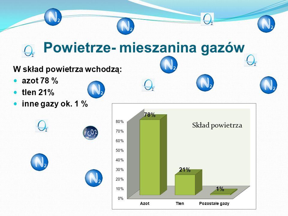 Powietrze- mieszanina gazów W skład powietrza wchodzą: azot 78 % tlen 21% inne gazy ok. 1 % Skład powietrza