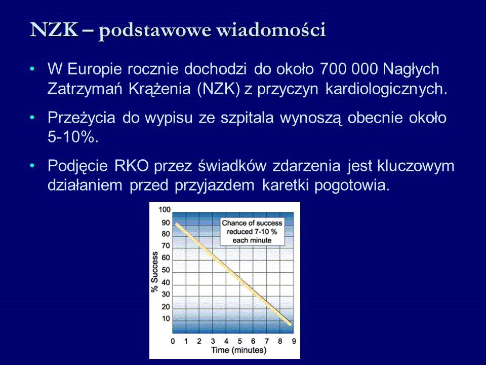 NZK – podstawowe wiadomości W Europie rocznie dochodzi do około 700 000 Nagłych Zatrzymań Krążenia (NZK) z przyczyn kardiologicznych. Przeżycia do wyp
