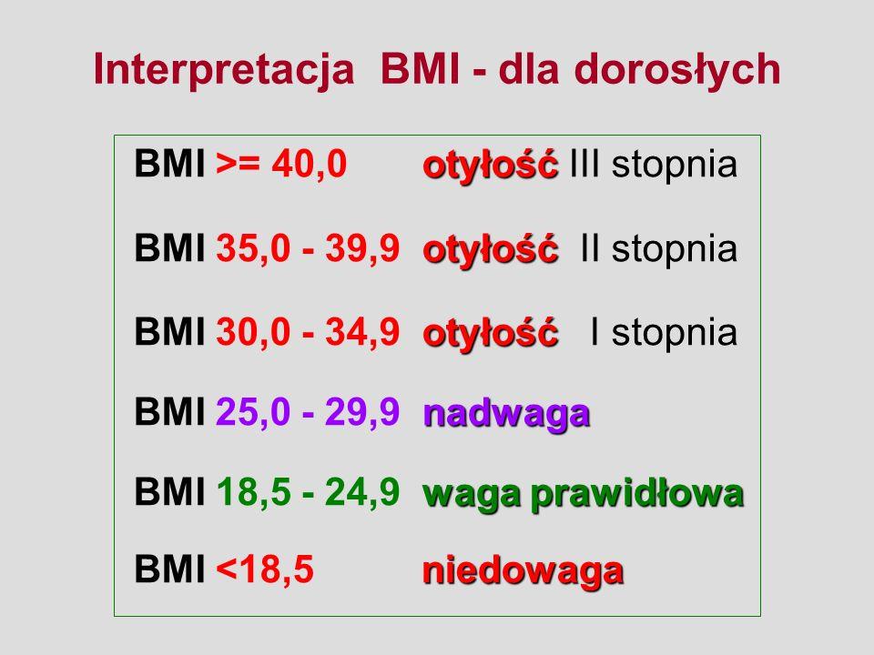 otyłość BMI >= 40,0 otyłość III stopnia otyłość BMI 35,0 - 39,9 otyłość II stopnia otyłość BMI 30,0 - 34,9 otyłość I stopnia nadwaga BMI 25,0 - 29,9 nadwaga waga prawidłowa BMI 18,5 - 24,9 waga prawidłowa niedowaga BMI <18,5 niedowaga Interpretacja BMI - dla dorosłych