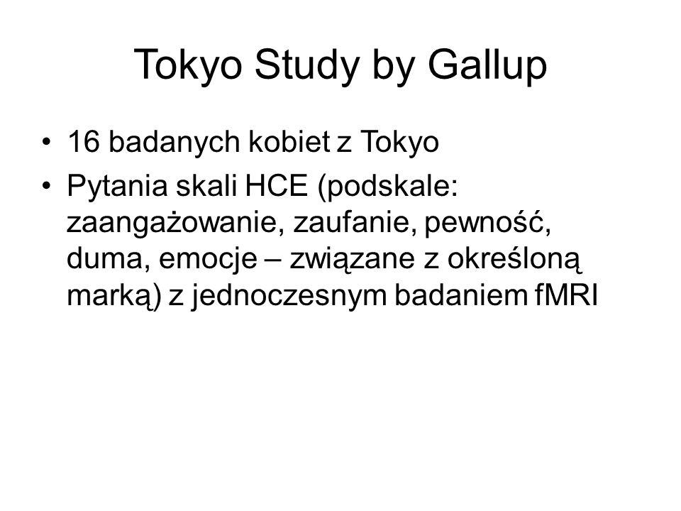 Tokyo Study by Gallup 16 badanych kobiet z Tokyo Pytania skali HCE (podskale: zaangażowanie, zaufanie, pewność, duma, emocje – związane z określoną ma
