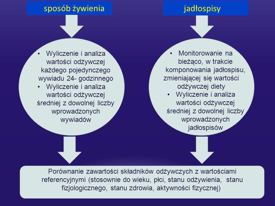 ANALIZA ANALIZA ZADANIA – FUNKCJE – MOŻLIWOŚCI DietaPro 2.
