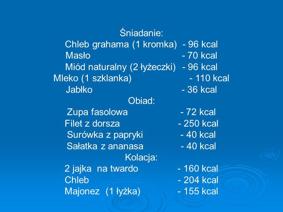 Śniadanie: Chleb grahama (1 kromka) - 96 kcal Masło - 70 kcal Miód naturalny (2 łyżeczki) - 96 kcal Mleko (1 szklanka) - 110 kcal Jabłko - 36 kcal Obiad: Zupa fasolowa - 72 kcal Filet z dorsza - 250 kcal Surówka z papryki - 40 kcal Sałatka z ananasa - 40 kcal Kolacja: 2 jajka na twardo - 160 kcal Chleb - 204 kcal Majonez (1 łyżka) - 155 kcal