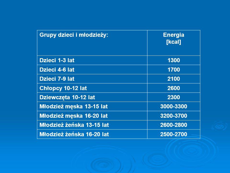 Grupy dzieci i młodzieży:Energia [kcal] Dzieci 1-3 lat1300 Dzieci 4-6 lat1700 Dzieci 7-9 lat2100 Chłopcy 10-12 lat2600 Dziewczęta 10-12 lat2300 Młodzi