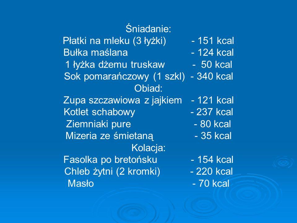 Śniadanie: Płatki na mleku (3 łyżki) - 151 kcal Bułka maślana - 124 kcal 1 łyżka dżemu truskaw - 50 kcal Sok pomarańczowy (1 szkl) - 340 kcal Obiad: Z