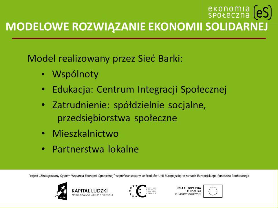 MODELOWE ROZWIĄZANIE EKONOMII SOLIDARNEJ Model realizowany przez Sieć Barki: Wspólnoty Edukacja: Centrum Integracji Społecznej Zatrudnienie: spółdzielnie socjalne, przedsiębiorstwa społeczne Mieszkalnictwo Partnerstwa lokalne