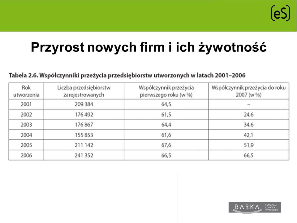 Przyrost nowych firm i ich żywotność