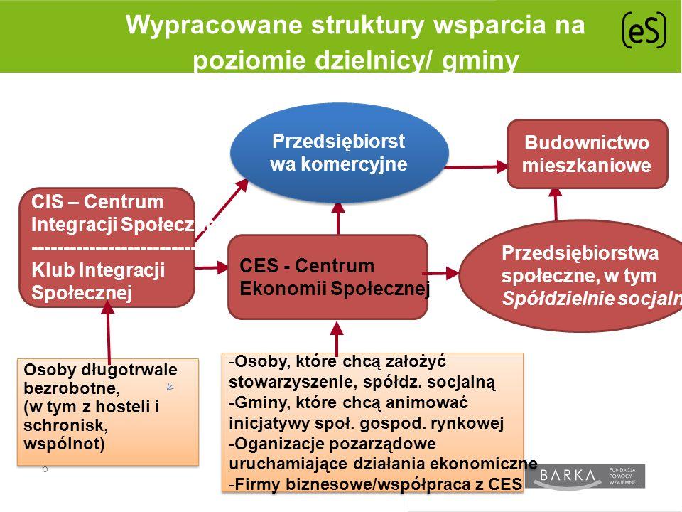 6 Wypracowane struktury wsparcia na poziomie dzielnicy/ gminy -Osoby, które chcą założyć stowarzyszenie, spółdz.