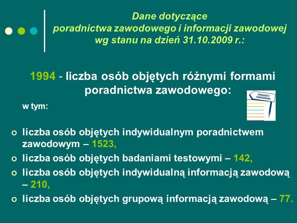 Dane dotyczące poradnictwa zawodowego i informacji zawodowej wg stanu na dzień 31.10.2009 r.: 1994 - liczba osób objętych różnymi formami poradnictwa zawodowego: w tym: liczba osób objętych indywidualnym poradnictwem zawodowym – 1523, liczba osób objętych badaniami testowymi – 142, liczba osób objętych indywidualną informacją zawodową – 210, liczba osób objętych grupową informacją zawodową – 77.