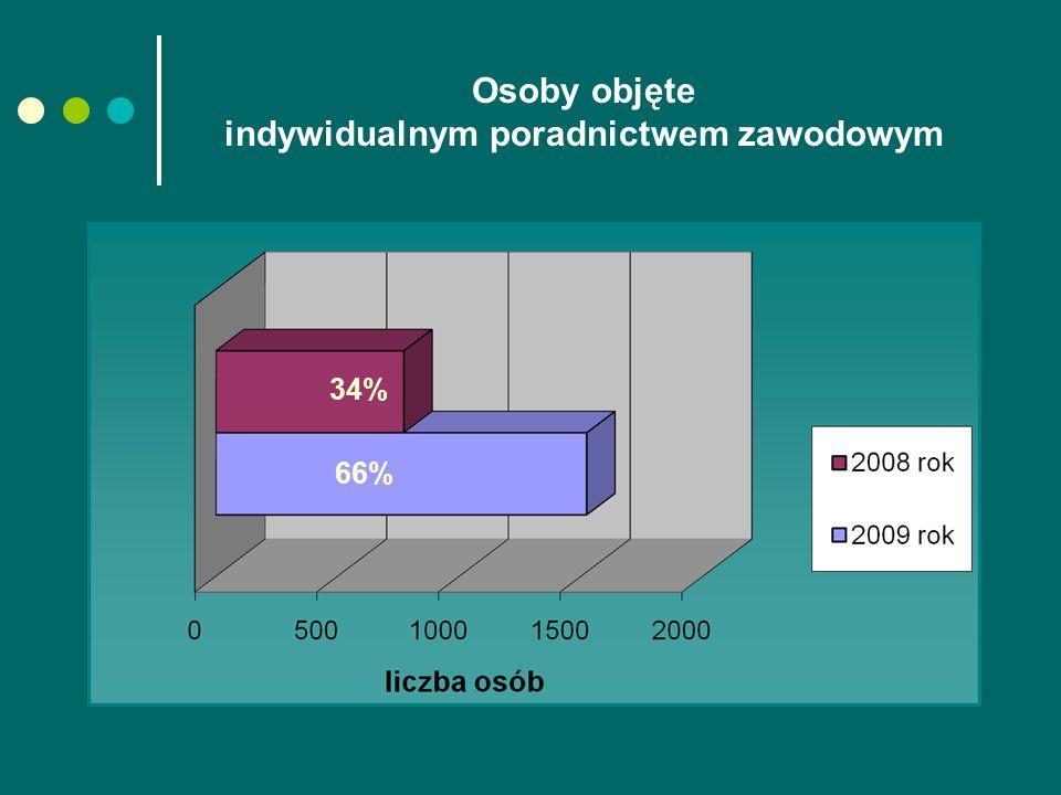 Osoby objęte indywidualnym poradnictwem zawodowym 34% 66%