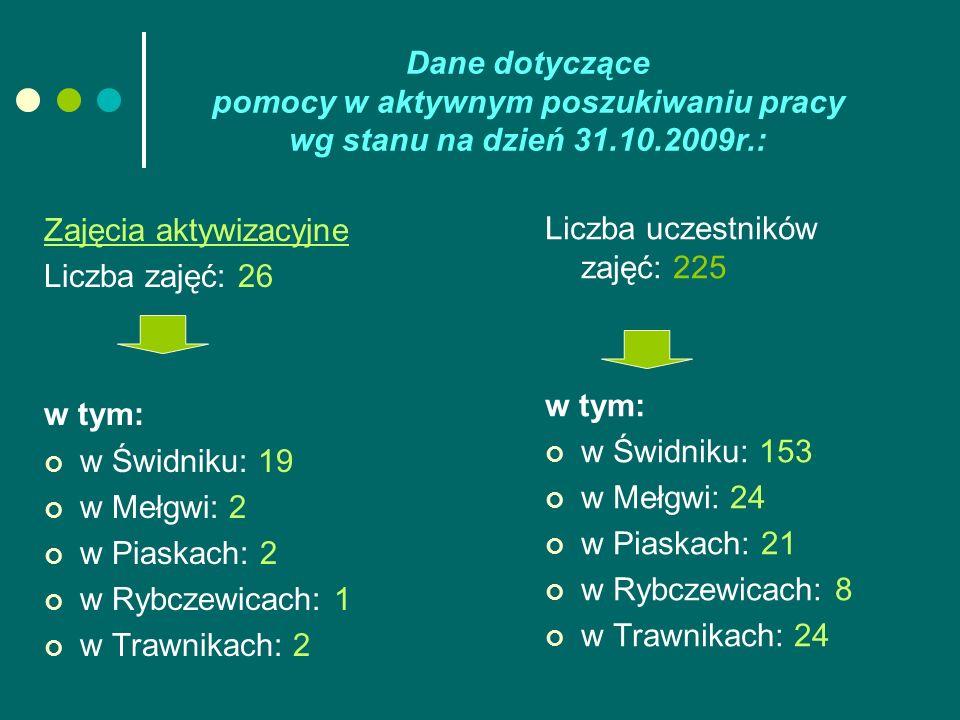 Dane dotyczące pomocy w aktywnym poszukiwaniu pracy wg stanu na dzień 31.10.2009r.: Zajęcia aktywizacyjne Liczba zajęć: 26 w tym: w Świdniku: 19 w Meł