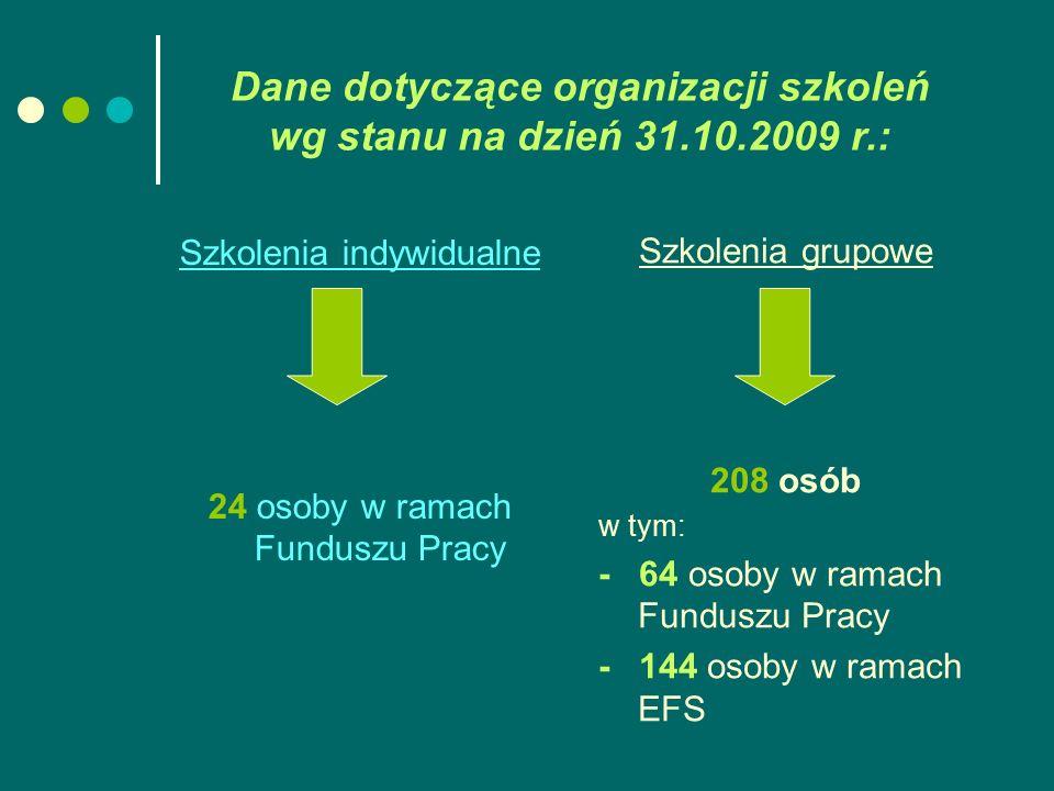 Dane dotyczące organizacji szkoleń wg stanu na dzień 31.10.2009 r.: Szkolenia indywidualne 24 osoby w ramach Funduszu Pracy Szkolenia grupowe 208 osób w tym: - 64 osoby w ramach Funduszu Pracy - 144 osoby w ramach EFS