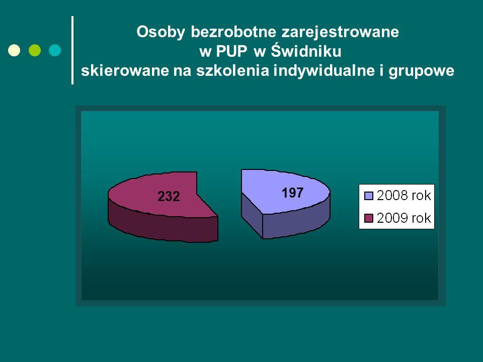 Osoby bezrobotne zarejestrowane w PUP w Świdniku skierowane na szkolenia indywidualne i grupowe 232 197