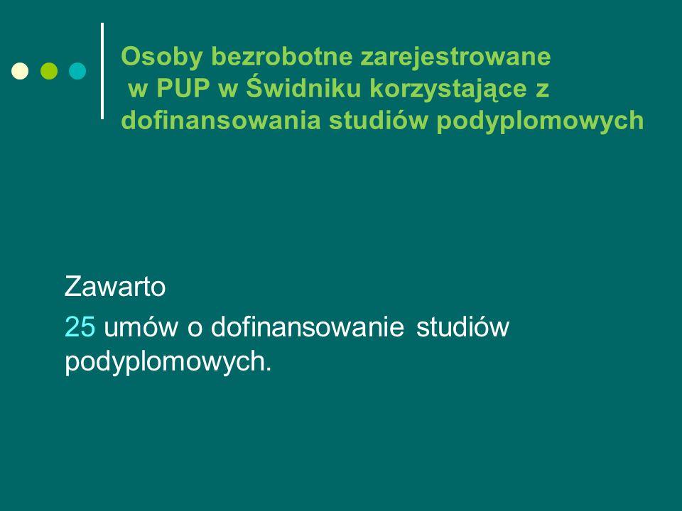 Osoby bezrobotne zarejestrowane w PUP w Świdniku korzystające z dofinansowania studiów podyplomowych Zawarto 25 umów o dofinansowanie studiów podyplomowych.