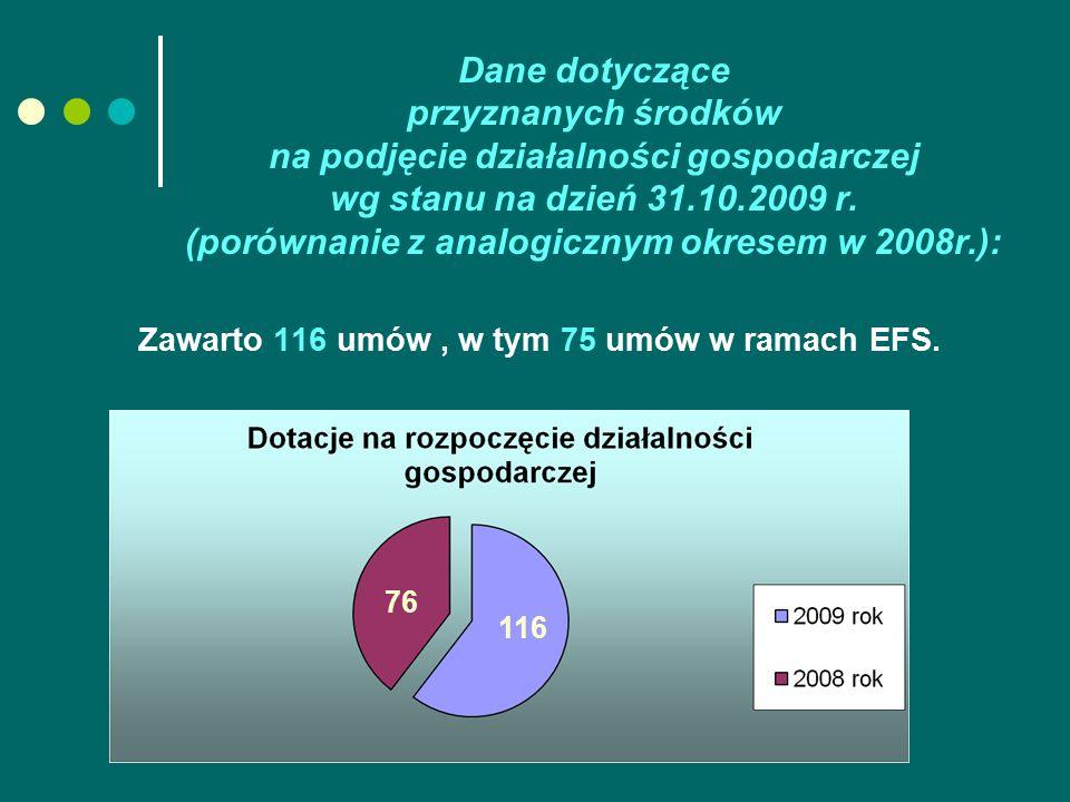 Dane dotyczące przyznanych środków na podjęcie działalności gospodarczej wg stanu na dzień 31.10.2009 r. (porównanie z analogicznym okresem w 2008r.):